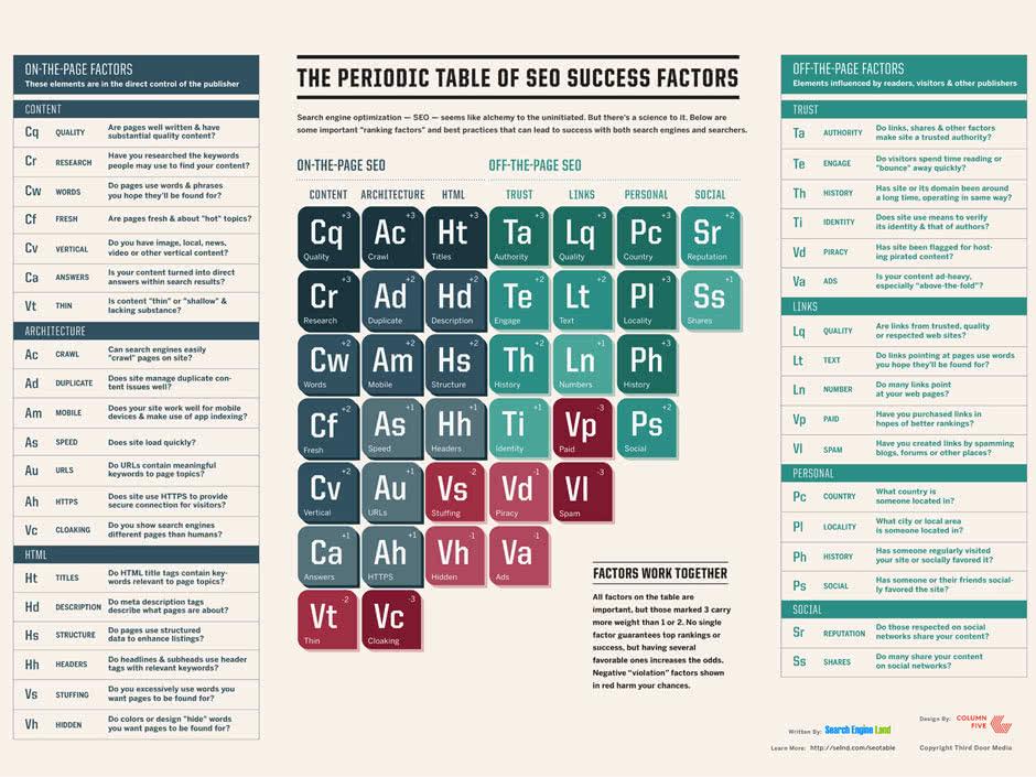 periodic-seo-table-smaller